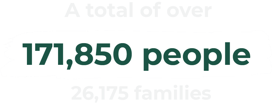 total impact of 171 850 people